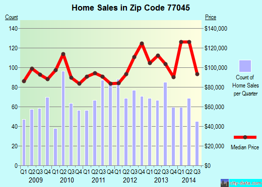 Zip code 77045 (Houston, Texas) real estate house value trends