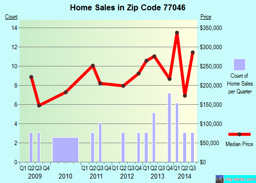 Zip code 77046 (Houston, TX) real estate house value trends