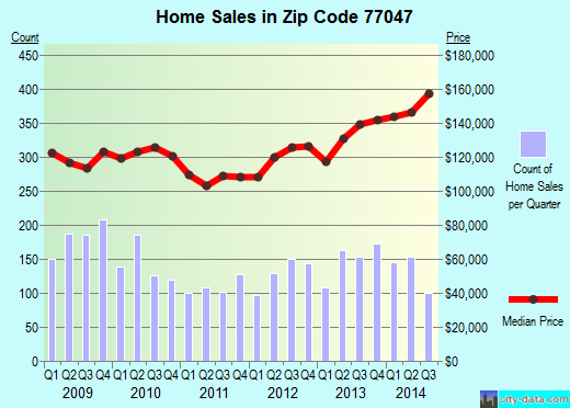 Zip code 77047 (Houston, TX) real estate house value trends