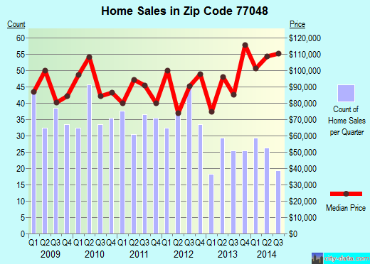 Zip code 77048 (Houston, TX) real estate house value trends