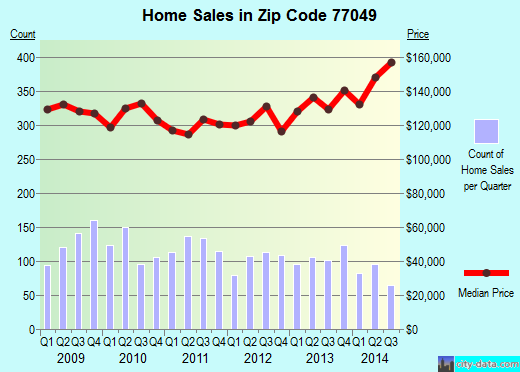 Zip code 77049 (Houston, TX) real estate house value trends