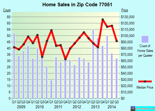 Zip code 77051 (Houston, TX) real estate house value trends