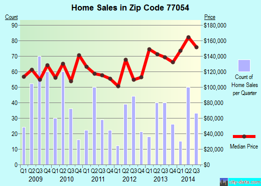 Zip code 77054 (Houston, Texas) real estate house value trends