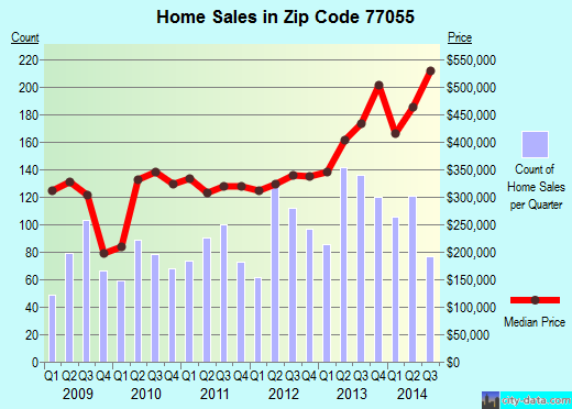 Zip code 77055 (Houston, TX) real estate house value trends