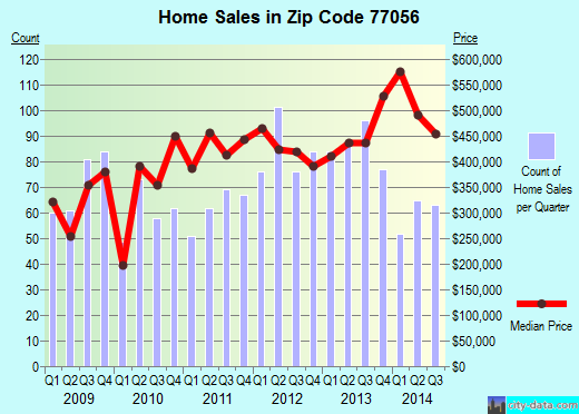 Zip code 77056 (Houston, Texas) real estate house value trends