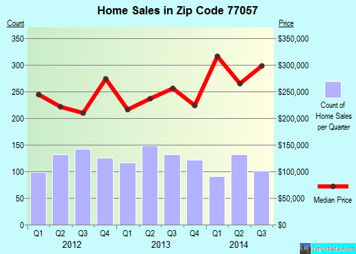 Zip code 77057 (Houston, TX) real estate house value trends