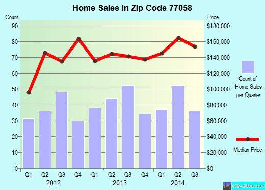 Zip code 77058 (Houston, TX) real estate house value trends