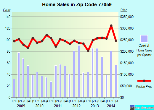 Zip code 77059 (HOUSTON, Texas) real estate house value trends