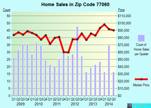 Zip code 77060 (Houston, Texas) real estate house value trends