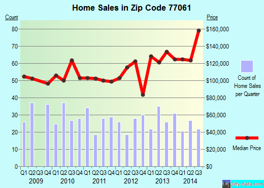 Zip code 77061 (Houston, Texas) real estate house value trends