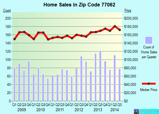 Zip code 77062 (Houston, TX) real estate house value trends