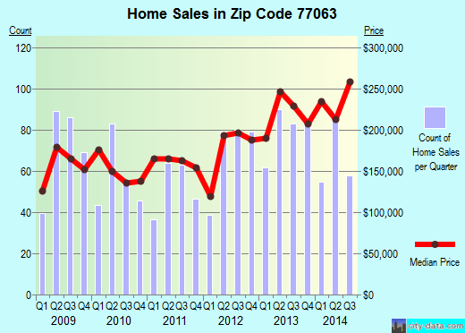 Zip code 77063 (Houston, Texas) real estate house value trends