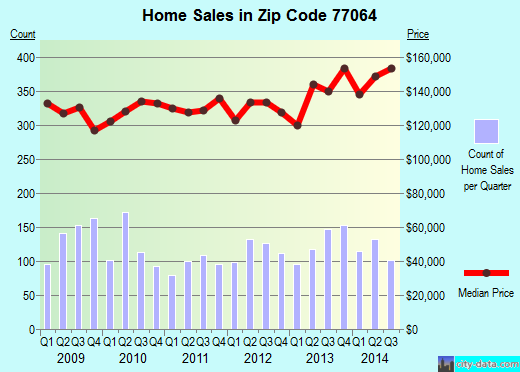 Zip code 77064 (Houston, Texas) real estate house value trends