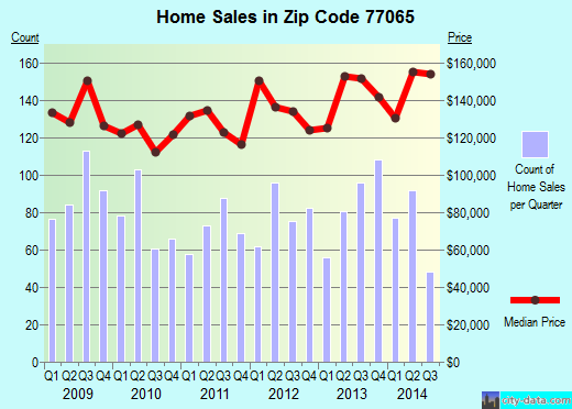 Zip code 77065 (HOUSTON, Texas) real estate house value trends