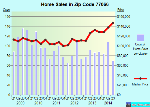 Zip code 77066 (Houston, TX) real estate house value trends