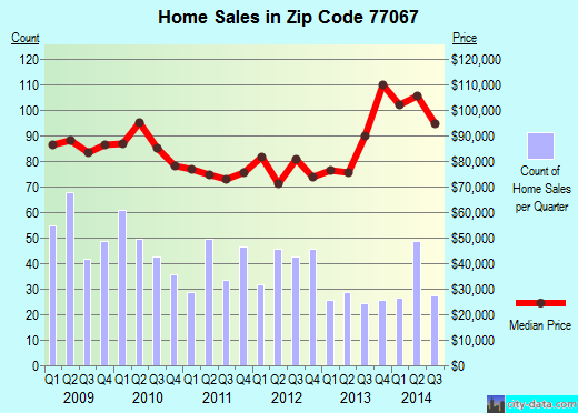 Zip code 77067 (Houston, TX) real estate house value trends