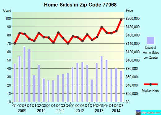 Zip code 77068 (HOUSTON, Texas) real estate house value trends