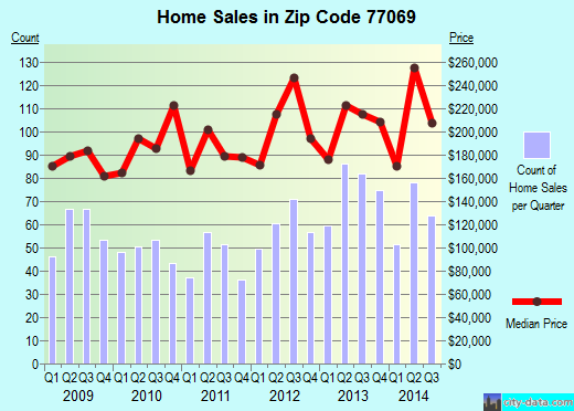 Zip code 77069 (Houston, Texas) real estate house value trends