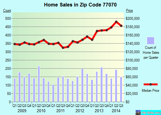 Zip code 77070 (Houston, Texas) real estate house value trends
