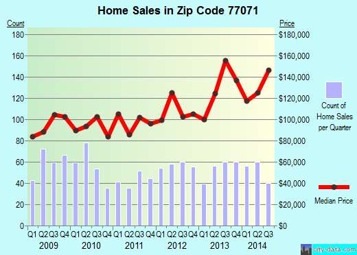 Zip code 77071 (Houston, TX) real estate house value trends
