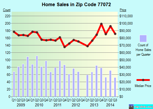Zip code 77072 (Houston, Texas) real estate house value trends