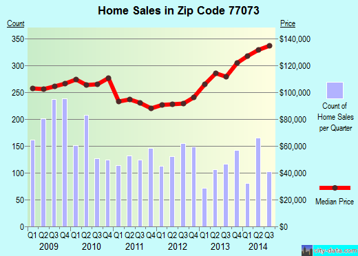 Zip code 77073 (Houston, TX) real estate house value trends