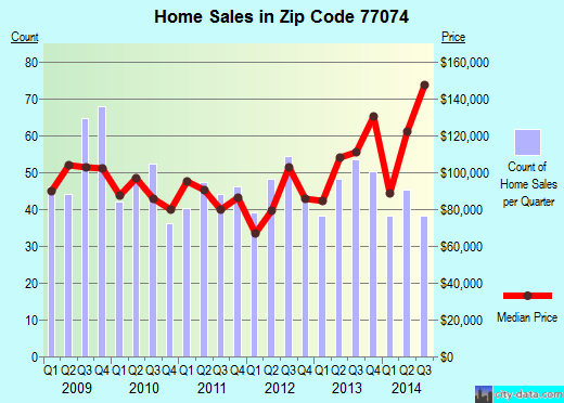 Zip code 77074 (Houston, Texas) real estate house value trends