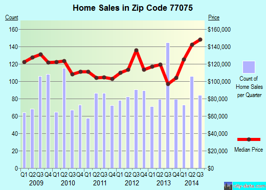 Zip code 77075 (Houston, TX) real estate house value trends