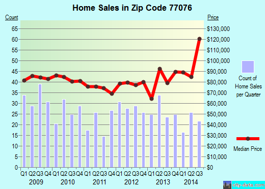 Zip code 77076 (Houston, TX) real estate house value trends