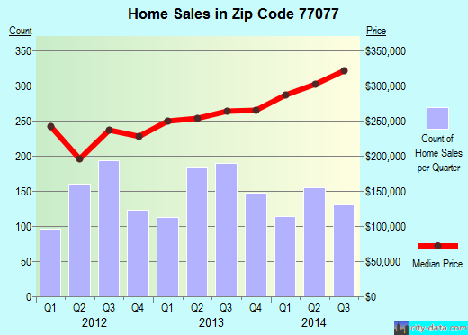 Zip code 77077 (Houston, Texas) real estate house value trends
