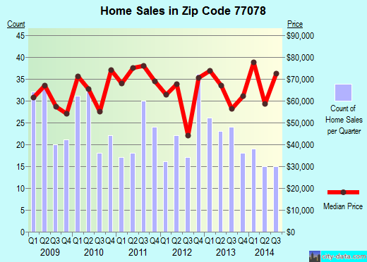 Zip code 77078 (Houston, TX) real estate house value trends