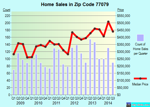 Zip code 77079 (Houston, TX) real estate house value trends