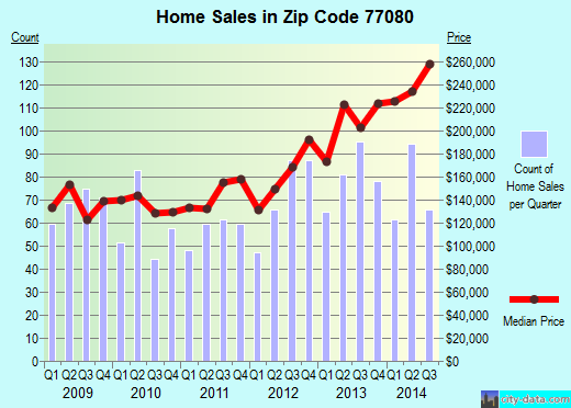 Zip code 77080 (HOUSTON, Texas) real estate house value trends