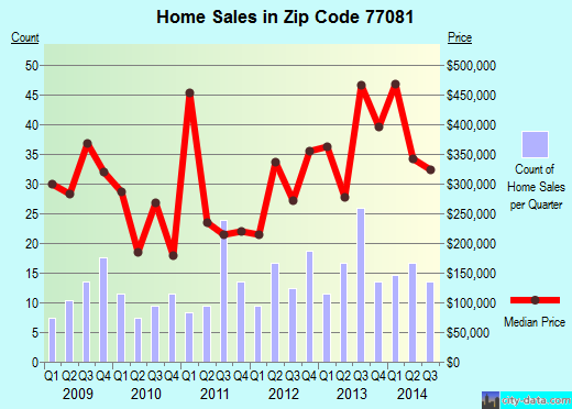 Zip code 77081 (Houston, Texas) real estate house value trends