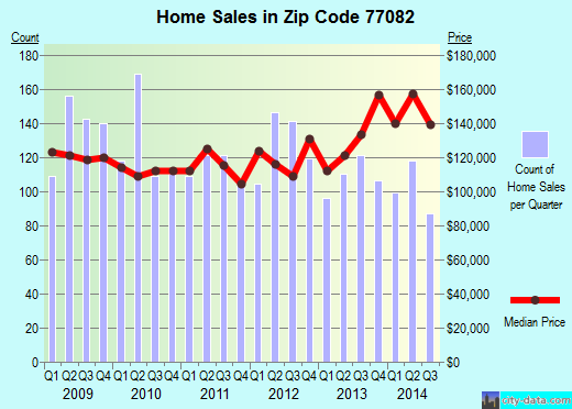 Zip code 77082 (Houston, TX) real estate house value trends