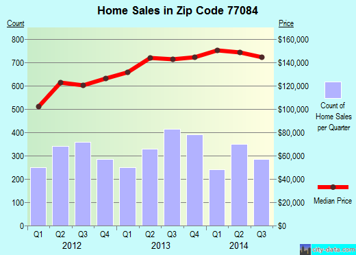 Zip code 77084 (Houston, Texas) real estate house value trends
