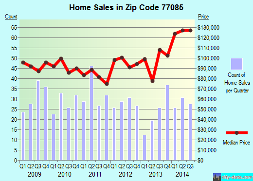 Zip code 77085 (Houston, TX) real estate house value trends