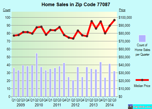 Zip code 77087 (Houston, TX) real estate house value trends