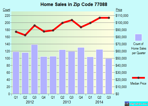 Zip code 77088 (Houston, Texas) real estate house value trends