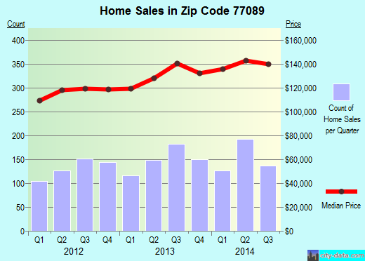 Zip code 77089 (Houston, TX) real estate house value trends