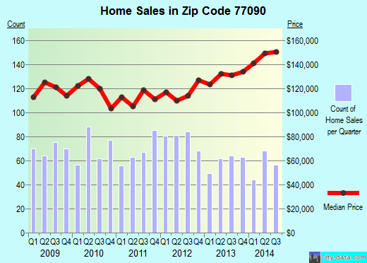 Zip code 77090 (Houston, TX) real estate house value trends