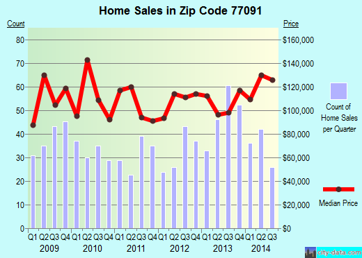 Zip code 77091 (Houston, TX) real estate house value trends