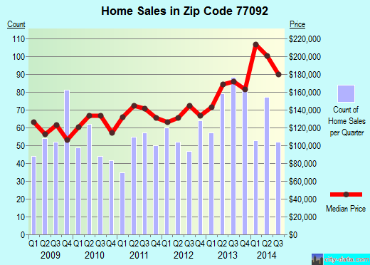 Zip code 77092 (Houston, Texas) real estate house value trends