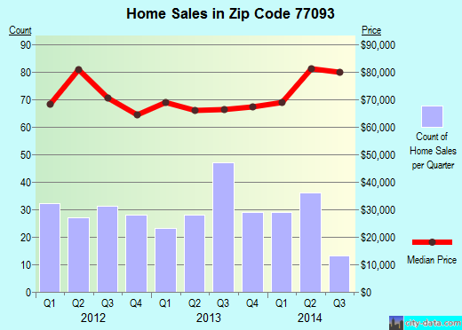 Zip code 77093 (Houston, Texas) real estate house value trends
