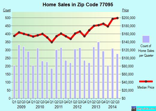 Zip code 77095 (Houston, Texas) real estate house value trends