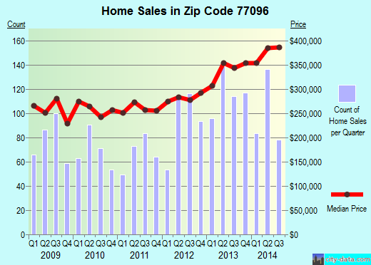 Zip code 77096 (Houston, Texas) real estate house value trends
