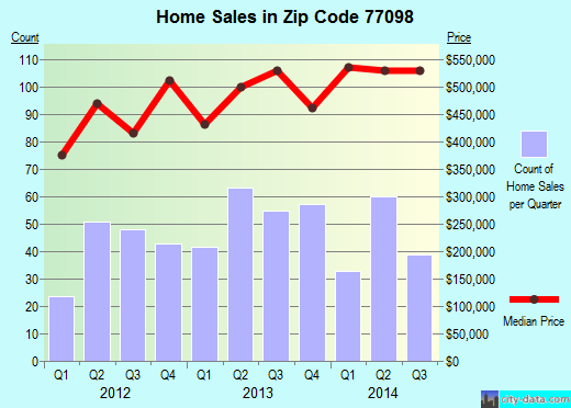 Zip code 77098 (Houston, Texas) real estate house value trends