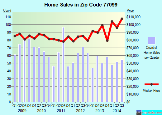 Zip code 77099 (Houston, Texas) real estate house value trends
