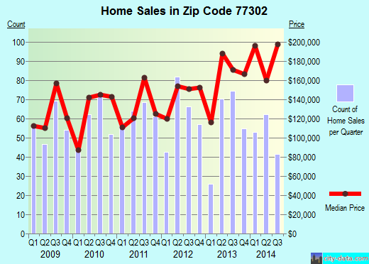 Zip code 77302 (Conroe, Texas) real estate house value trends