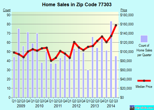 Zip code 77303 (Conroe, Texas) real estate house value trends